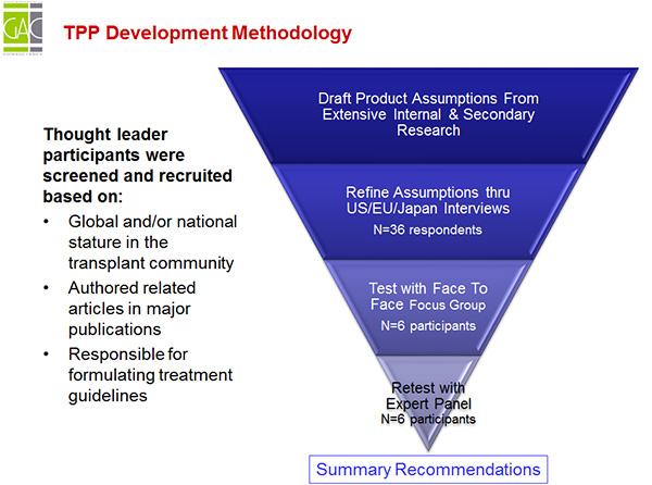 TPP Development Methodology